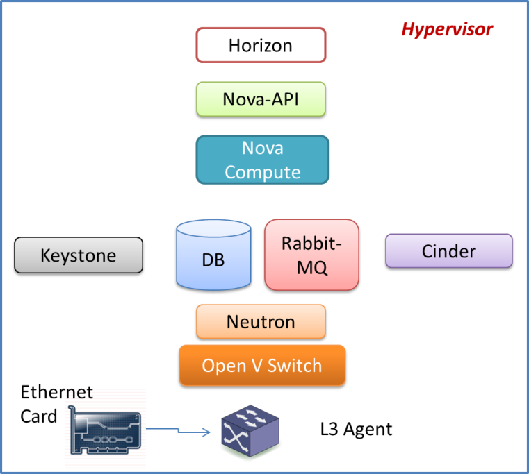 Figure 1. All-In-One OpenStack Single Node Setup