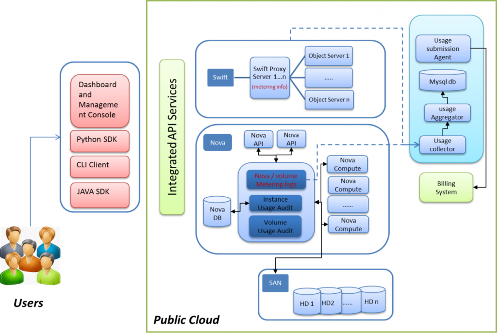 Figure 3. OpenStack Custom Public Cloud Setup