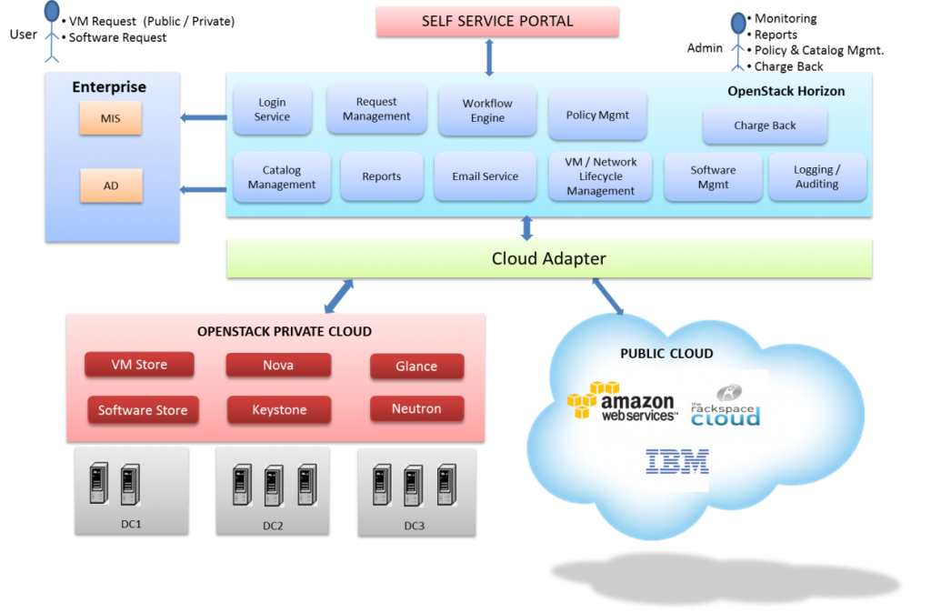 Figure 4 OpenStack Hybrid Cloud