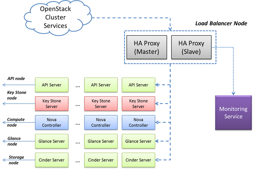 Figure 5 OpenStack services in a High Availability Mode