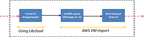 Integration of AWS Import a driving application