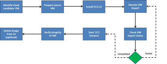 Workflow of a VM migration