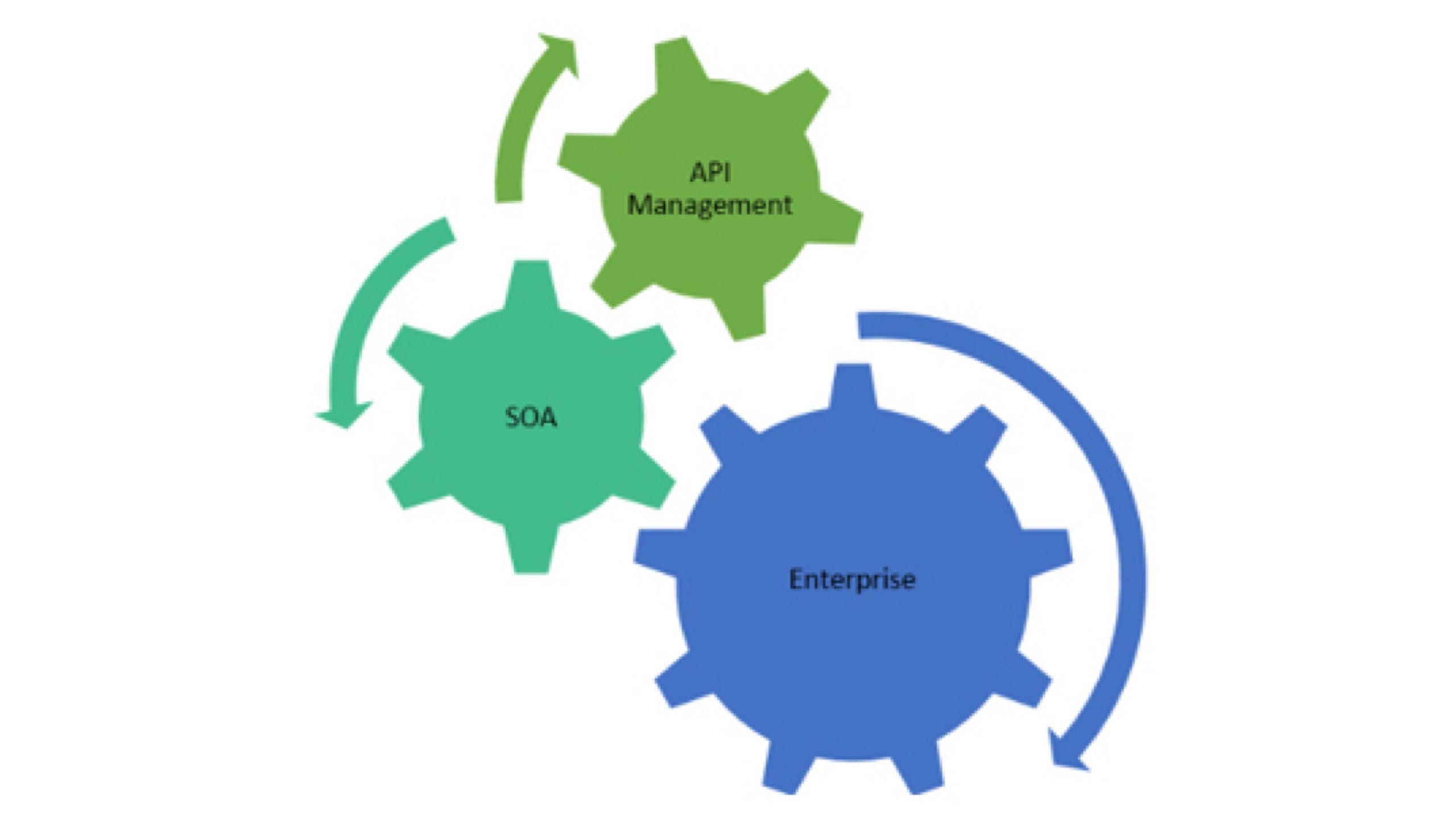 blog-banner-REST-API-Management-Fuels-Enterprise-SOA-Adoption
