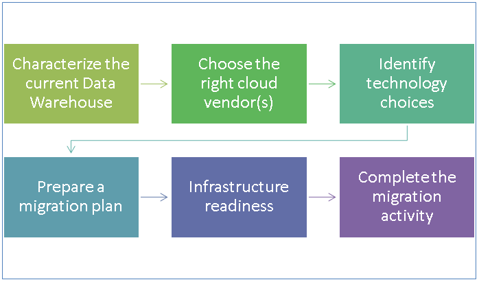 Steps in migration of the Data Warehouses