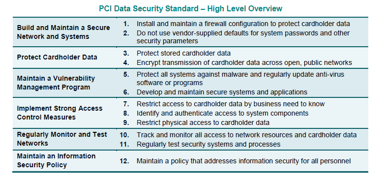 Table 1: PCI DSS Standard requirements (Source: PCI DSS website)