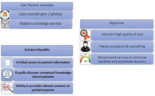 How cognitive search capabilities will benefit specific healthcare role