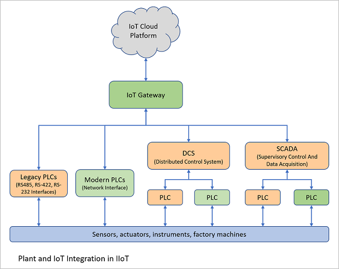 Plant and IoT Integration in IIoT