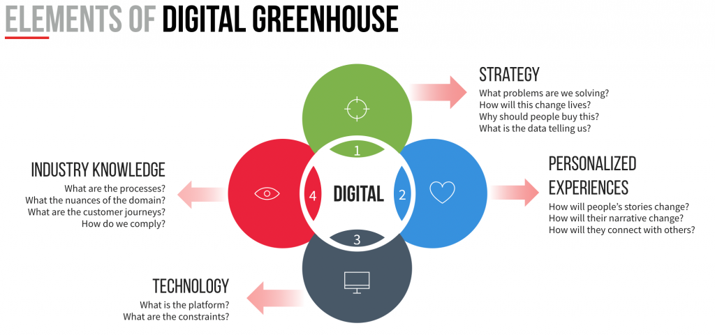 Elements of Persistent's Digital Greenhouse