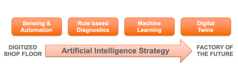Figure 1: From Digitization to Artificial Intelligence