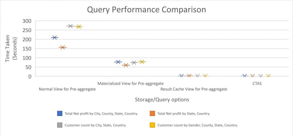 Query Performance Comparison