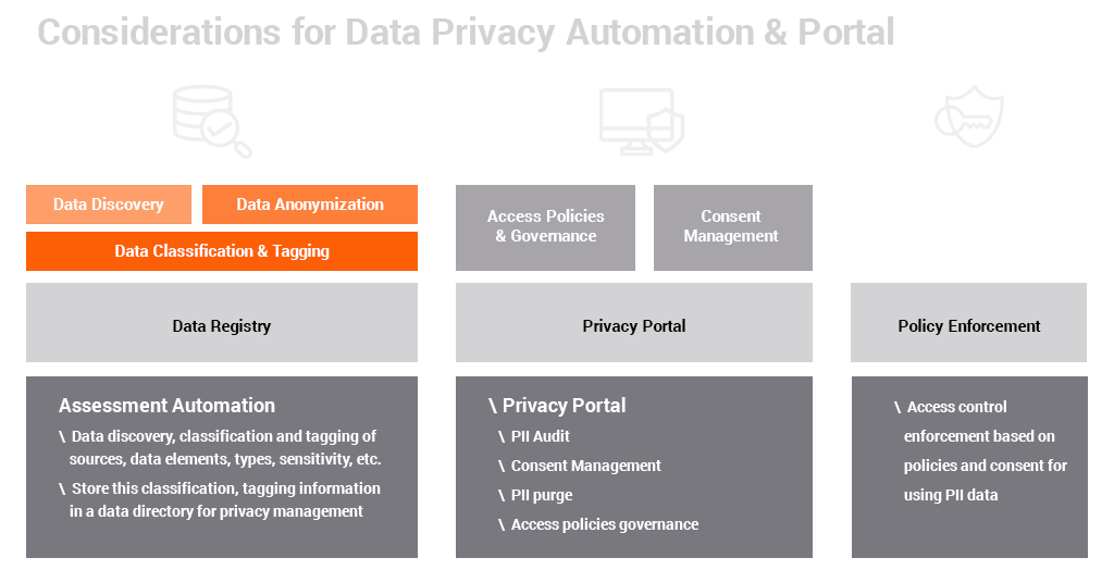 Considerations for Data Privacy