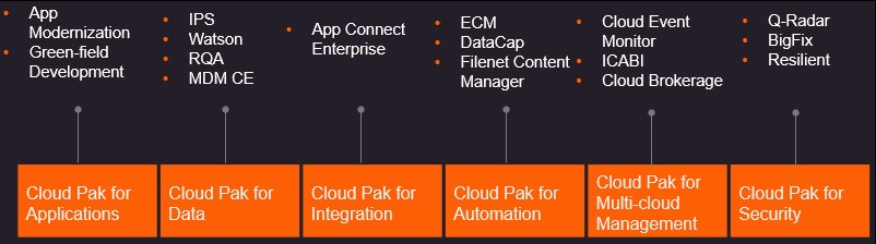 IBM Cloud Pak time to value with Persistent Systems