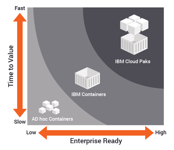 IBM Cloud Paks Readiness
