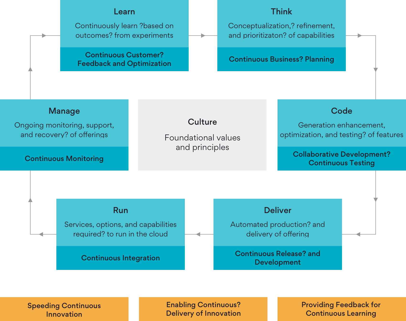 Infographic on Persistent's DevOps Approach and Process
