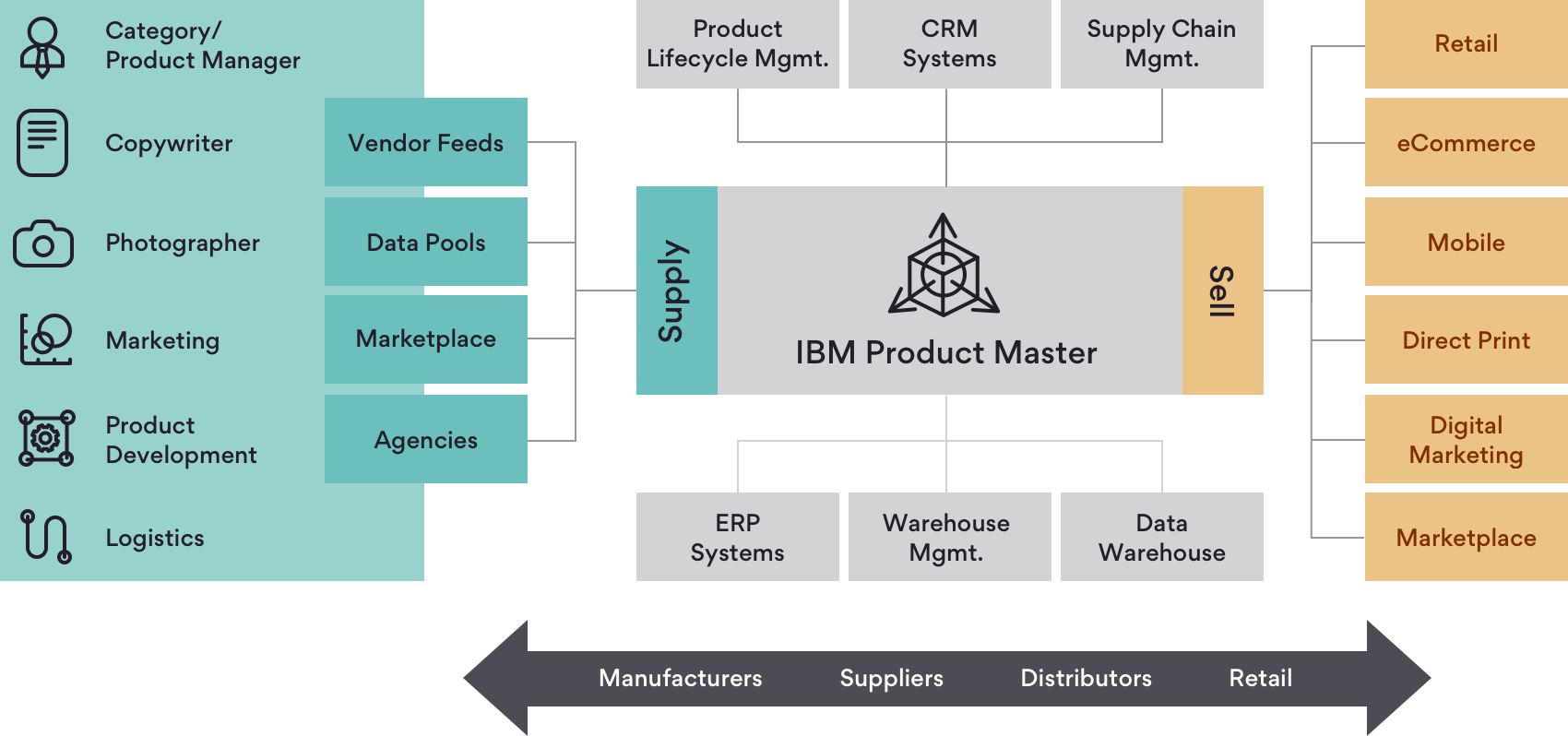 Infographic on IBM Product Master Ecosystem Overview