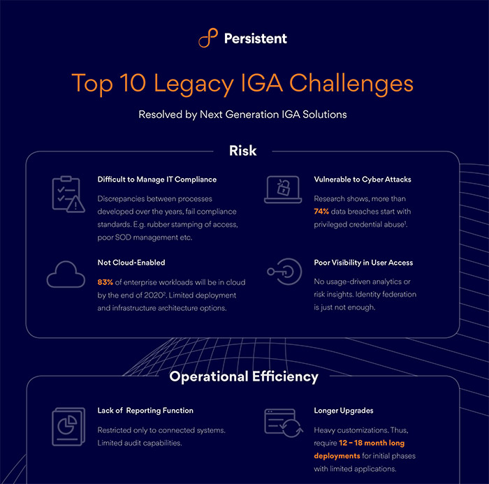Infographic-Top-10-Legacy-IGA-Challenges