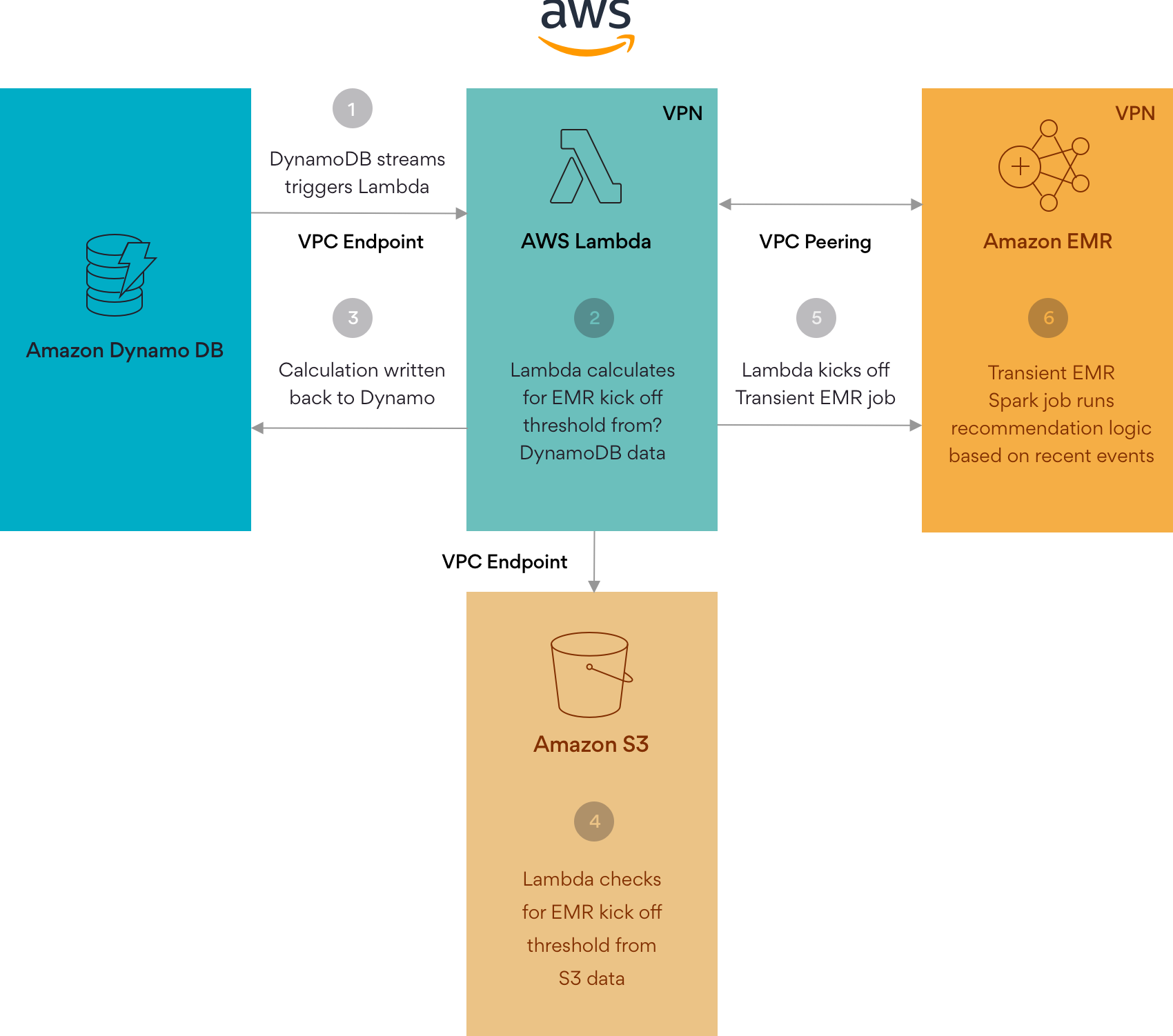 Infographic on Persistent AWS Lambda Architecture Example
