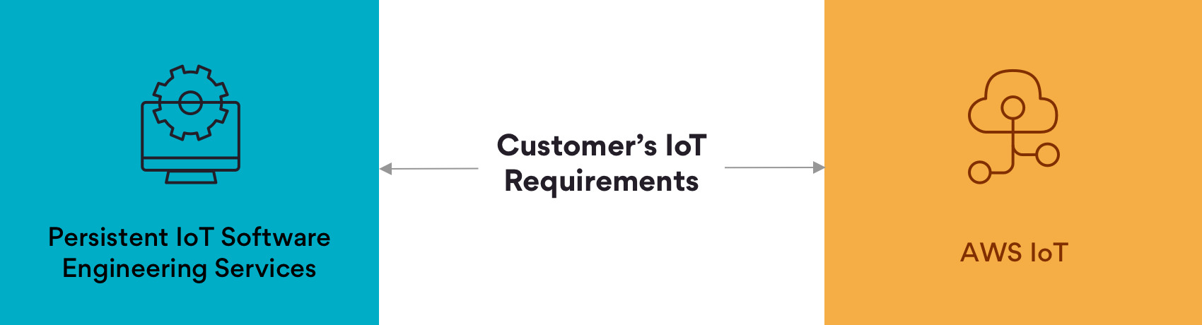 Infographic on Persistent IoT & Analytics Services