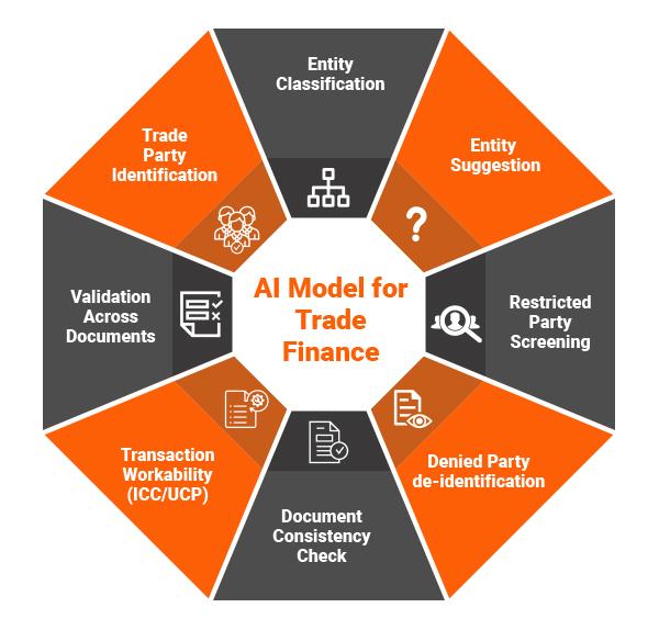 AI model for trade finance
