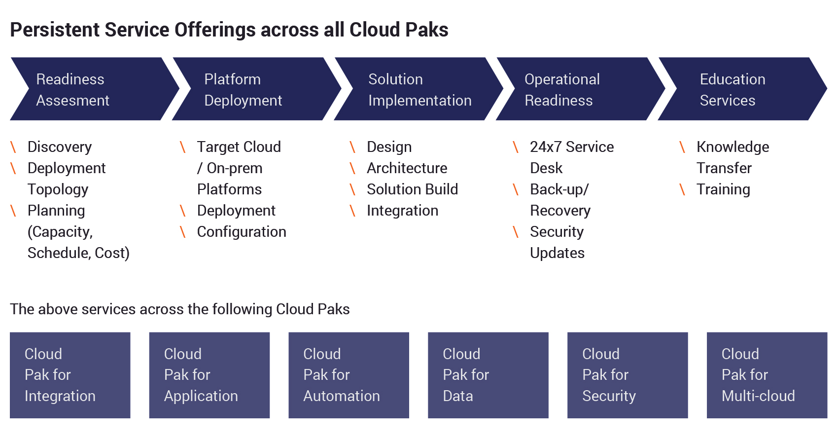 Infographic on Persistent Systems Service Offerings across all Cloud Paks