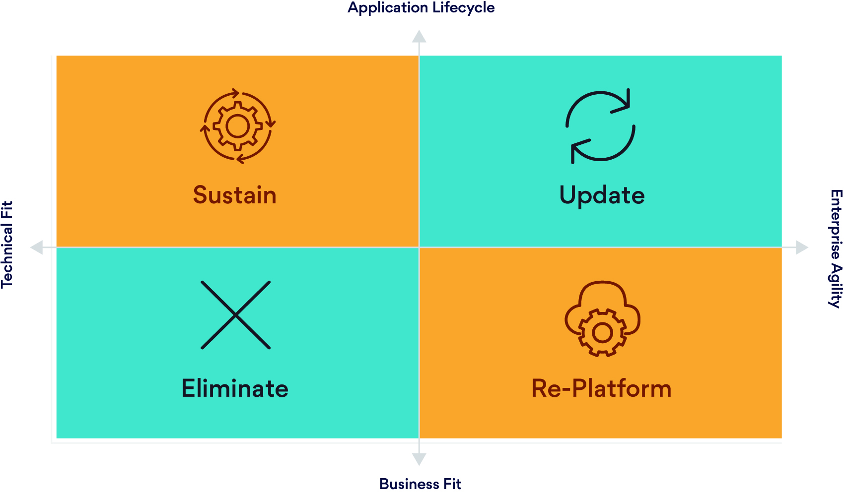 Application Portfolio Rationalization
