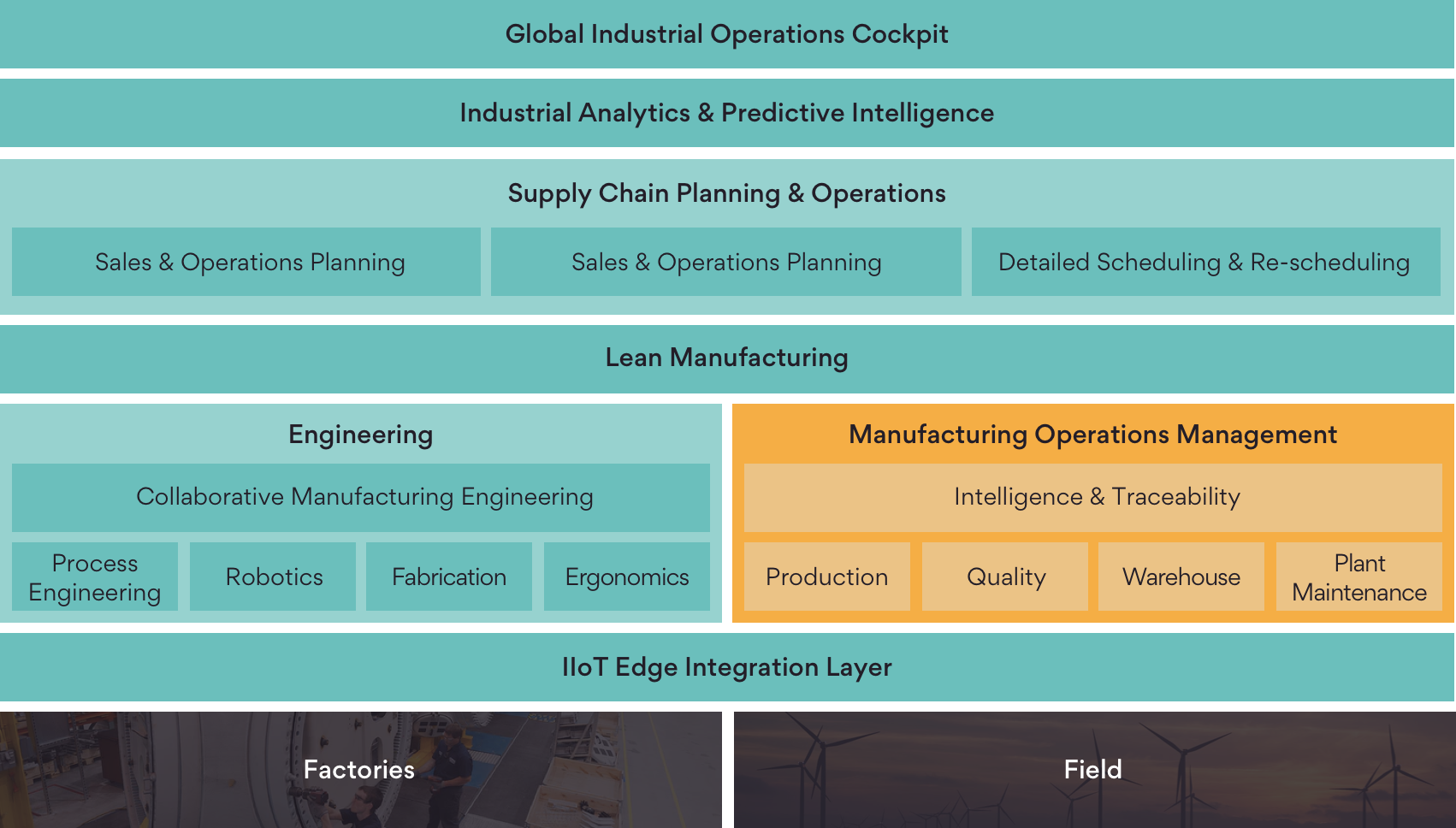 Infographic on DELMIA Apriso Global Manufacturing Operations Management