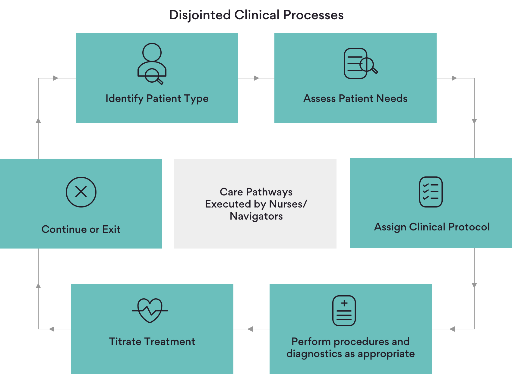 Redesigning clinical operations with Digital Care Pathways