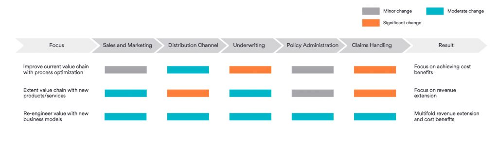 Value chain analysis of Insurance Business