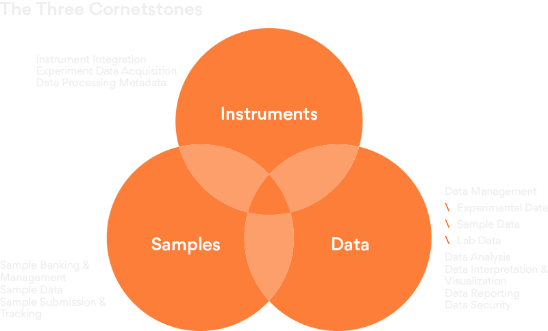 Three cornerstones of Sample-to-Insights
