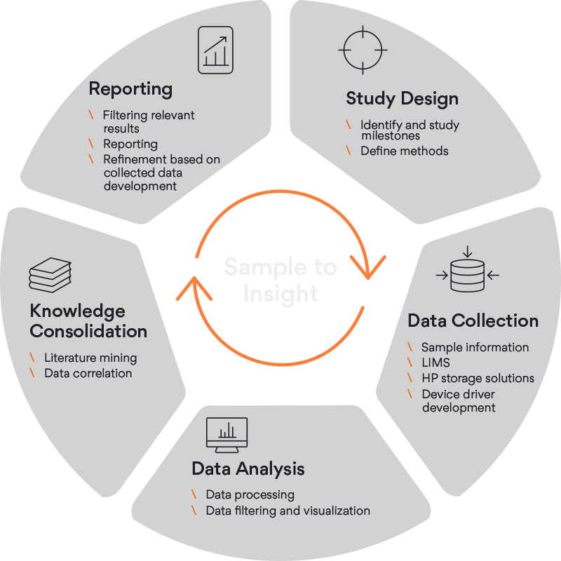 Sample to Insights Process