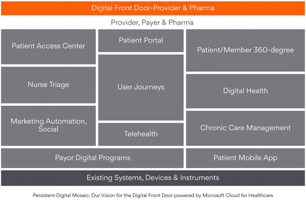 Persistent Digital Mosaic: Our Vision for the Digital Front Door powered by Microsoft Cloud for Healthcare