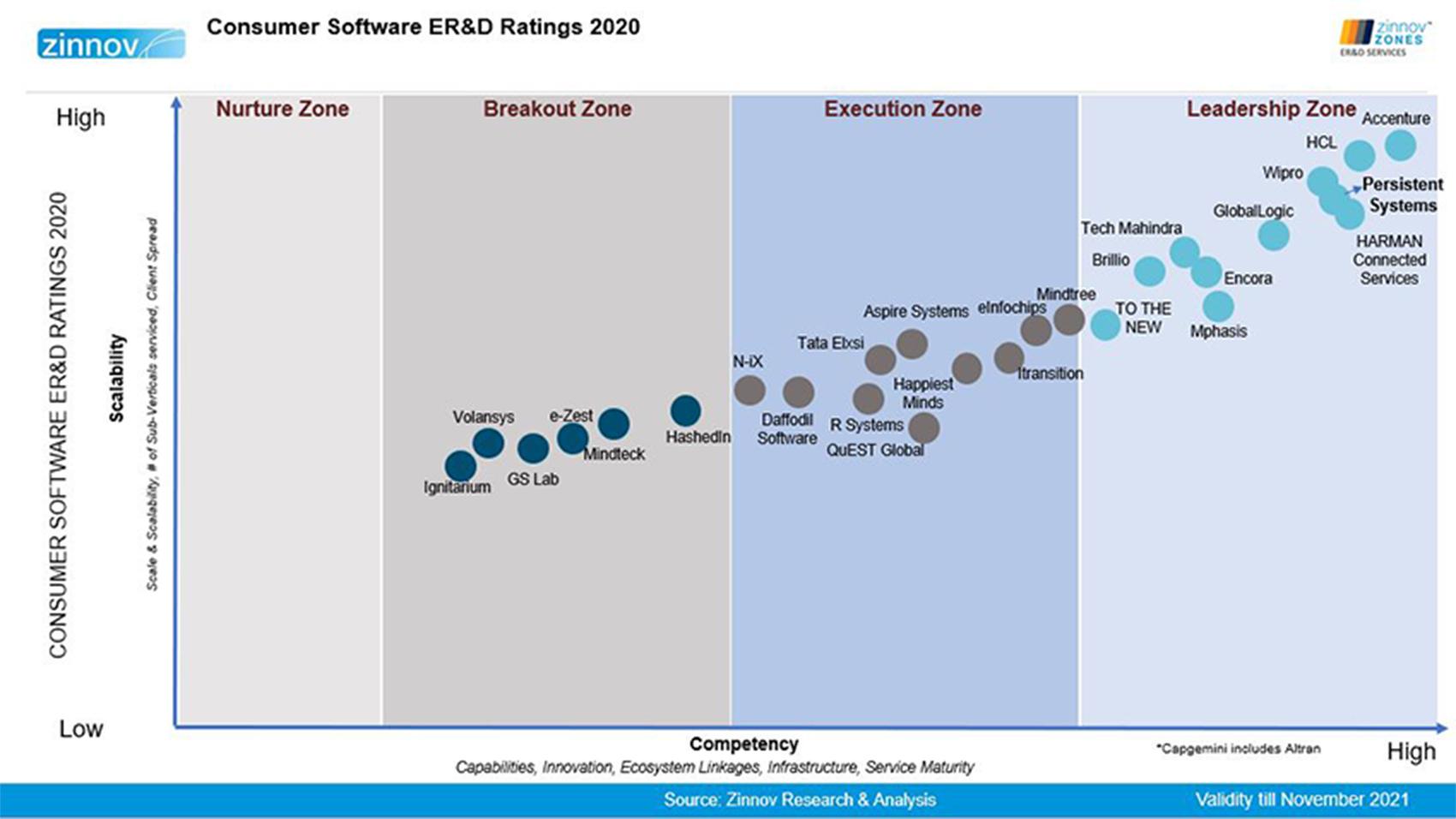 Consumer software ERD ratings