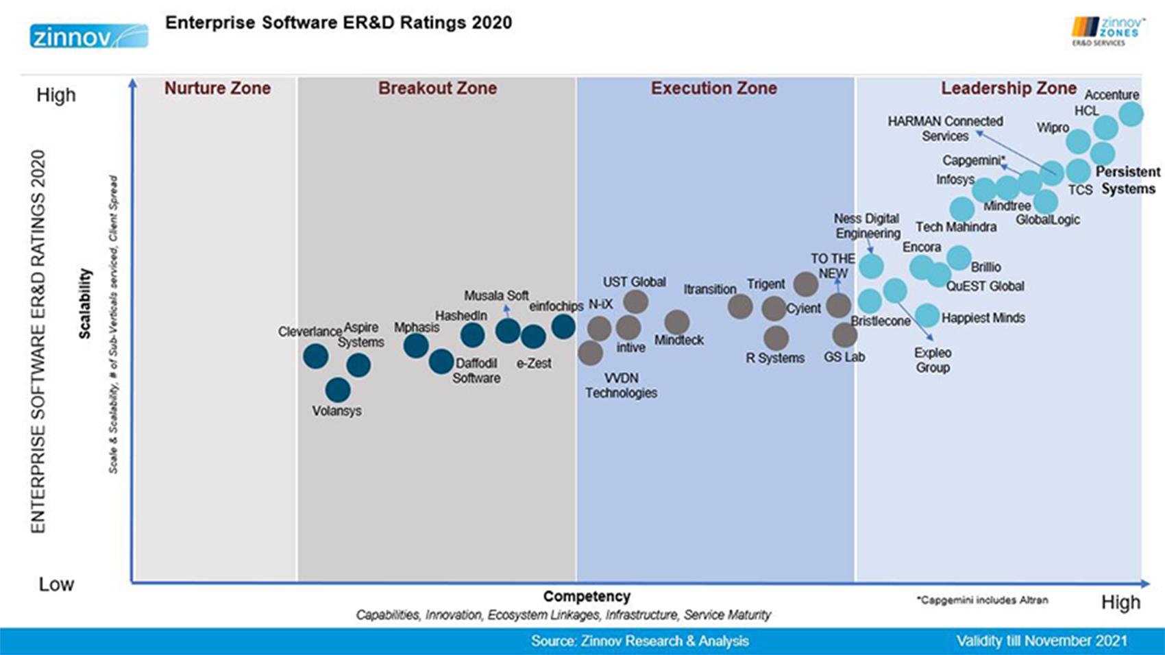 Enterprise Software ER & D Ratings 2020