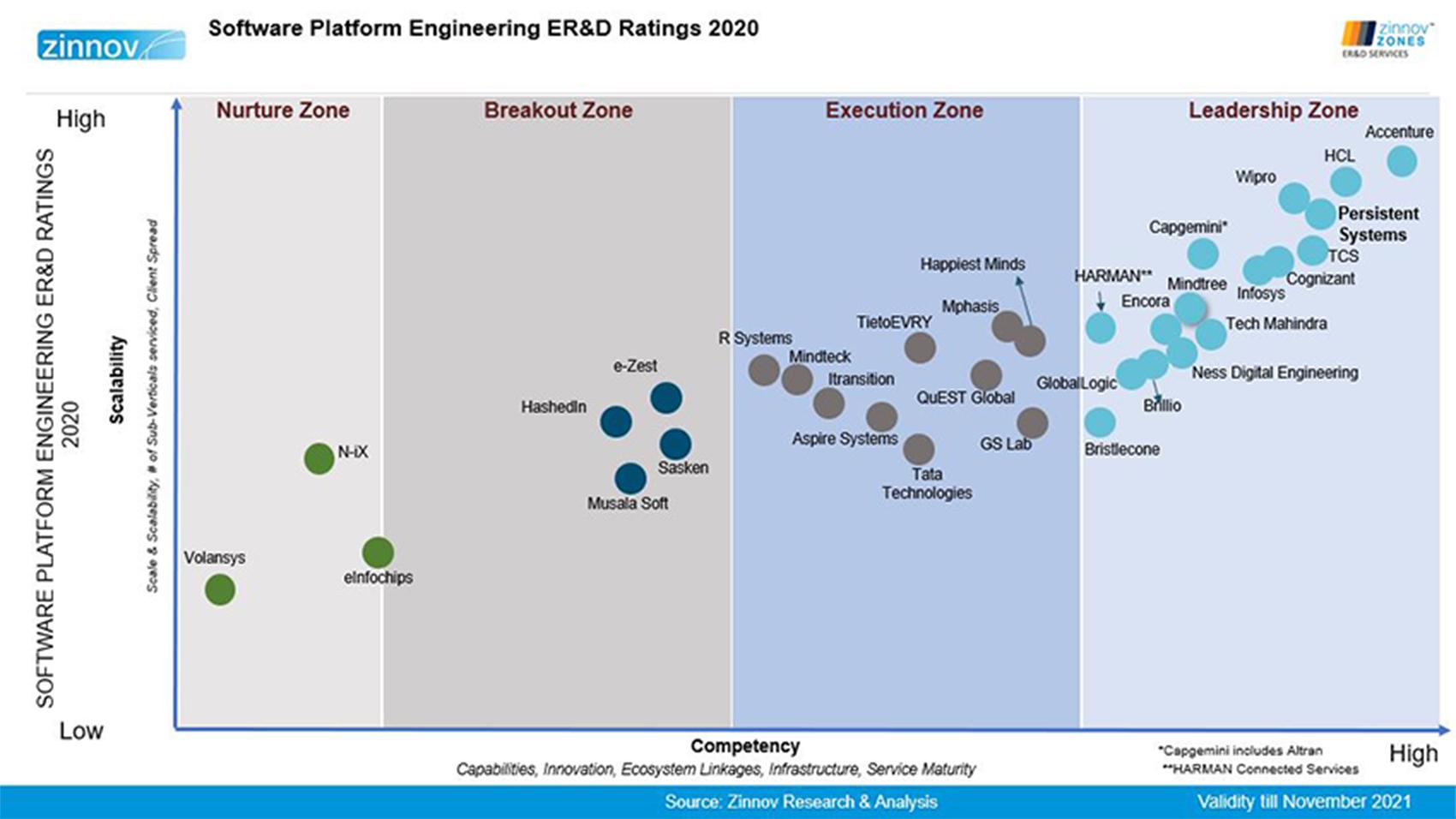Software Platform & engineering Er & D Ratings 2020