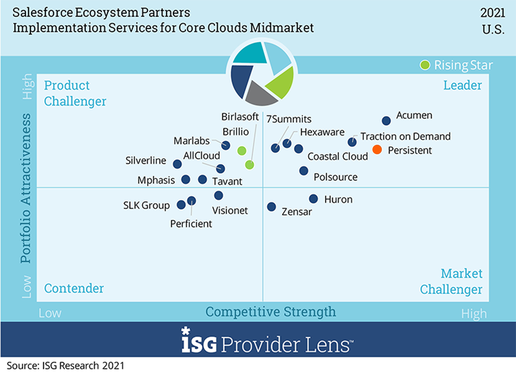 Leader' in Implementation Services for Core Clouds – Midmarket in U.S. and Germany