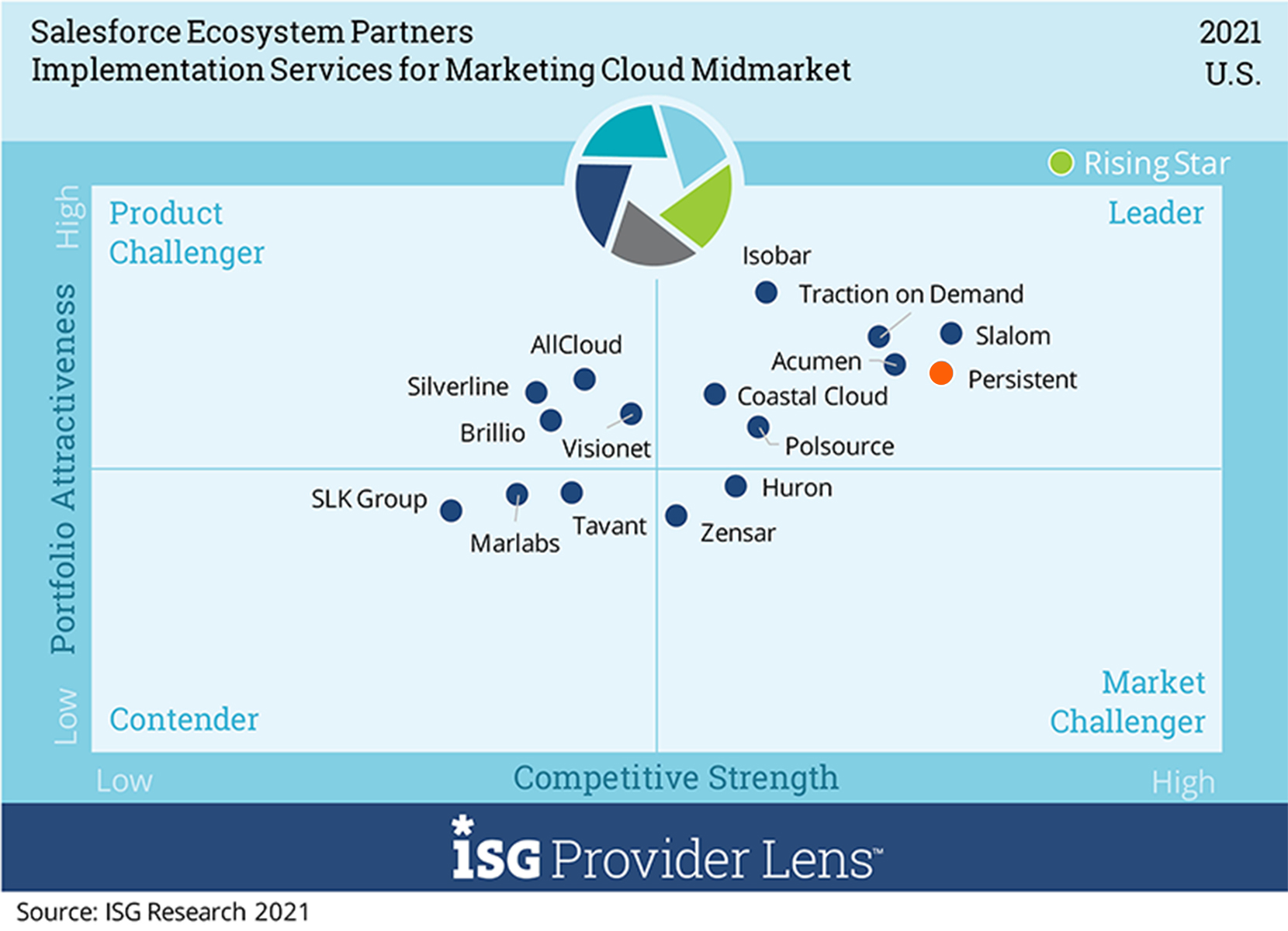 'Leader' in Implementation Services for Marketing Cloud – Midmarket in U.S. and Germany