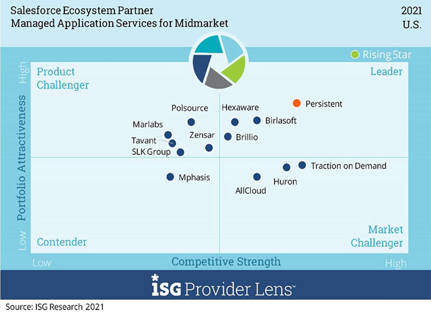 'Leader' in Managed Application Services – Midmarket in U.S. and Germany