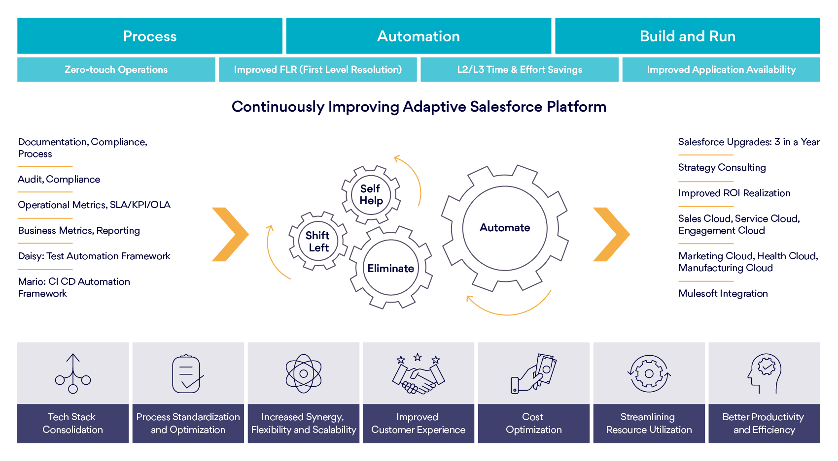 Integrated Operations - Framework and Accelerators