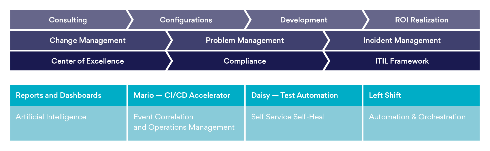 Operating Model - Salesforce Managed Services