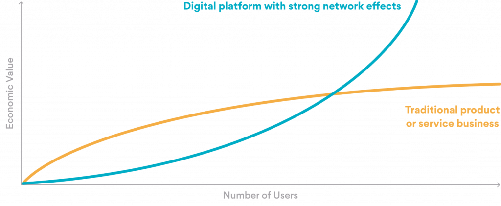 5 Ways to Successfully Monetize Your Software Platform